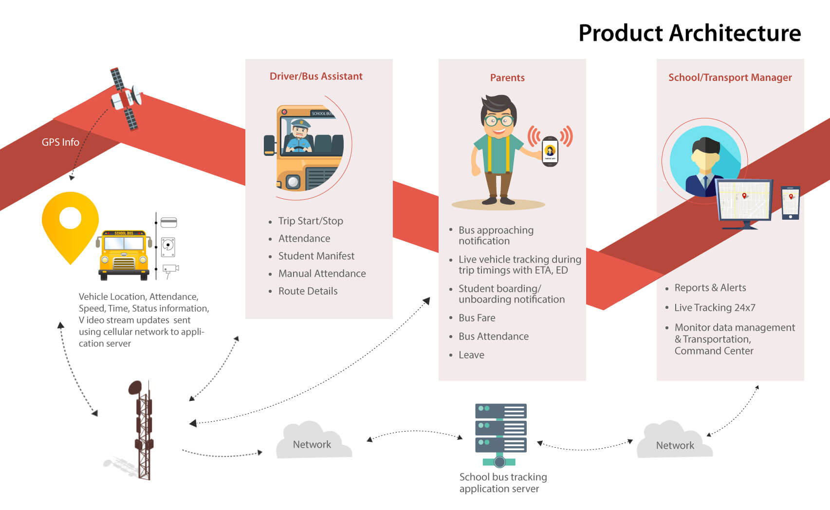 School Bus Tracking System Architecture - Trackschoolbus