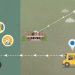 GPS School Bus Tracking System – How Effective It Can Be?