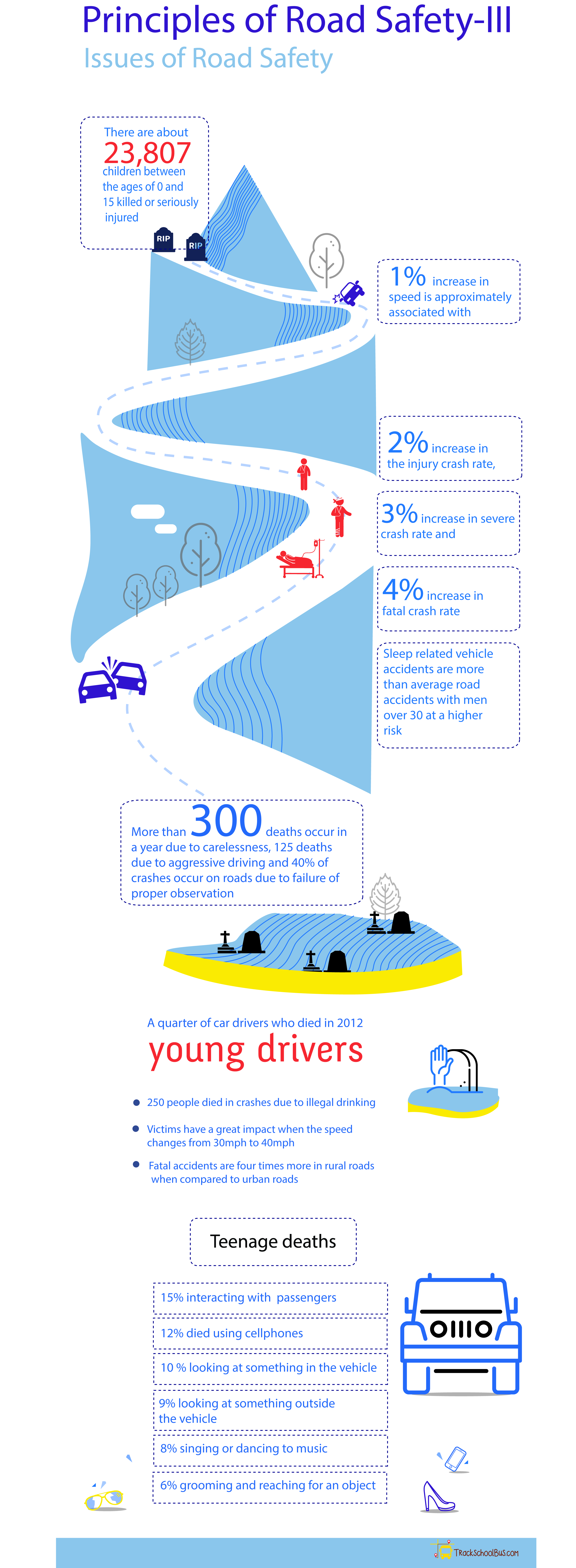 Principles of Road Safety(Part III) [Infographics]