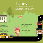 Issues Faced by a School Bus Travelling Student in a Day [Infographics]