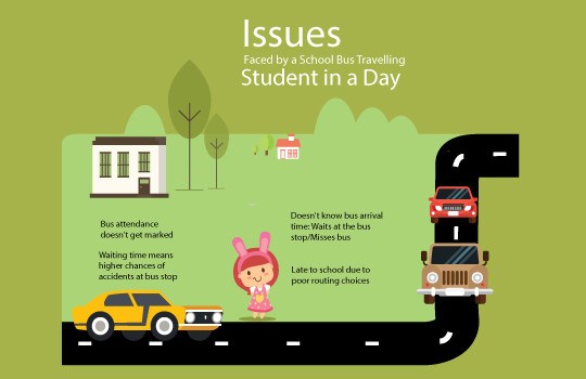 <img src='http://www.trackschoolbus.com/wp-content/uploads/2016/12/5-12-2016-Issues-Faced-by-a-School-Bus-Travelling-Student-in-a-Dayinfographics-540x350.jpg' title='Issues Faced by a School Bus Travelling Student in a Day' alt='' />