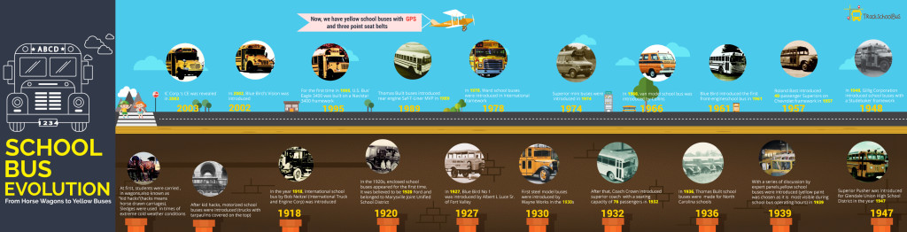 School Bus Evolution: From Horse Wagons to Yellow Buses(Infographics)